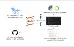 GitHub lança ambiente de programação literário nbdev